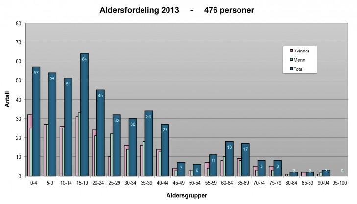 2013 Demografi-Stavanger Total-diagram